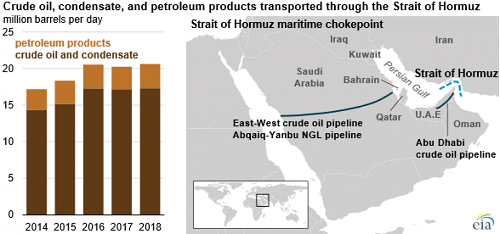 Transport of Petroleum Products