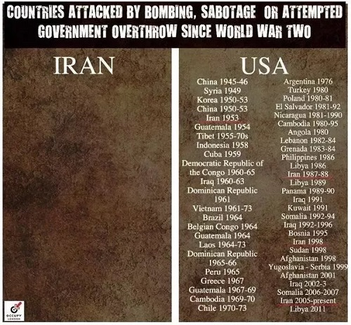 Countries attacked by USA and Iran